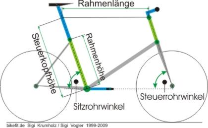 Rahmenbeschreibung